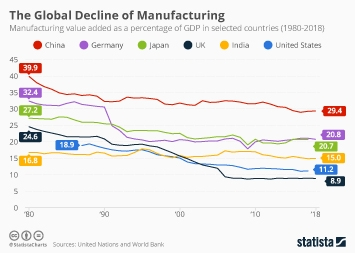 The Global Decline of Manufacturing