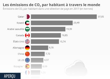 Les GES en France Infographie - Les émissions de CO2 par habitant à travers le monde