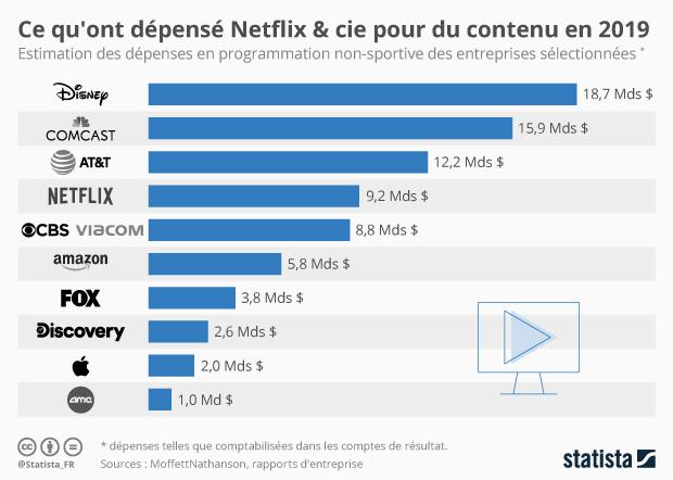 depenses en contenu des entreprises media et plateformes streaming