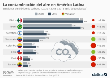 La contaminación del aire en América Latina