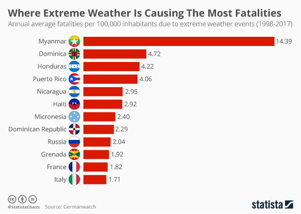 annual average fatalities per 100,000 inhabitants due to extreme weather events