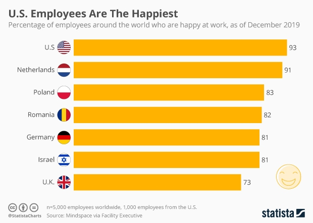 employees happy us world