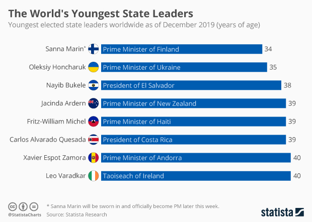 youngest elected state leaders