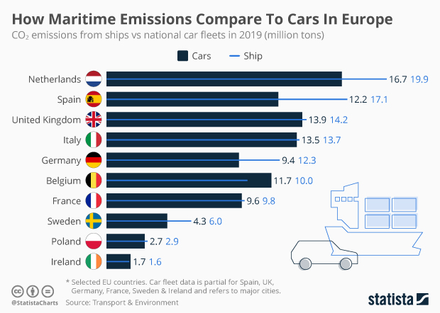 CO2 from ships vs emissions from national car fleets