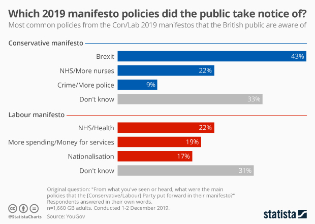 Which 2019 manifesto policies did the uk public take notice of