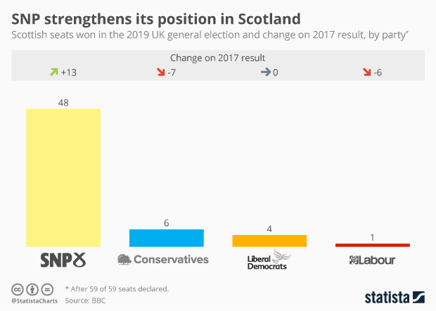 election 2019 results scotland
