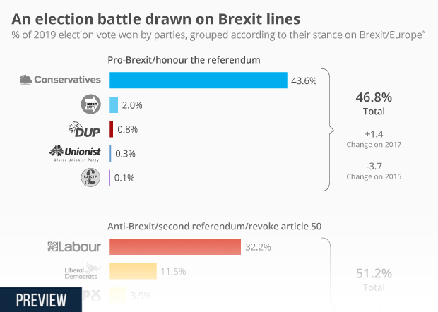 An election battle drawn on Brexit lines