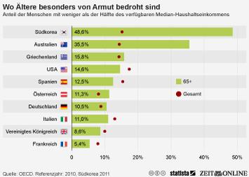 Ältere in Deutschland überdurchschnittlich von Armut bedroht