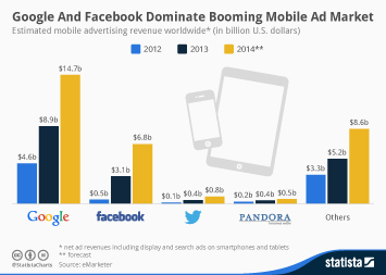 Mobile Marketing Infographic - Google and Facebook Dominate Booming Mobile Ad Market