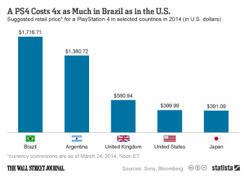 Commodity prices around the world Infographic - A PS4 Costs 4x as Much in Brazil as in the U.S.