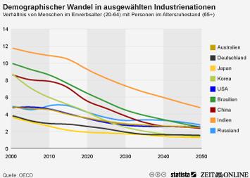 Demografischer Wandel: Andere Länder wird es noch härter treffen als Deutschland