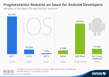 Chart: Android Is The Most Vulnerable Operating System ...
