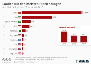 Länder mit den meisten Hinrichtungen