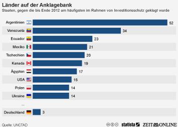 Marktanteile Infografik - Diese Länder wurden am häufigsten von Unternehmen verklagt