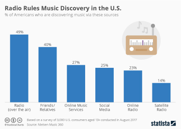 Radio Industry Infographic - Radio Rules Music Discovery in the U.S.