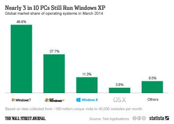 Nearly 3 in 10 PCs Still Run Windows XP