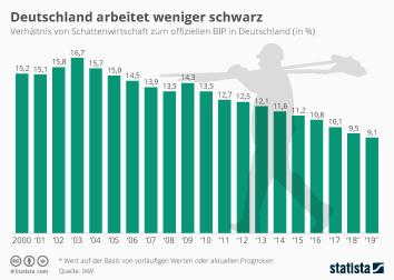 Konjunkturindikatoren Infografik - Schattenwirtschaft in Deutschland rückläufig