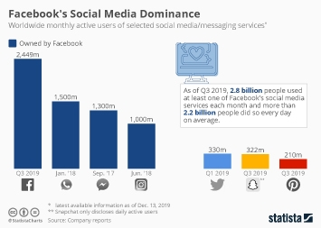 Facebook Infographic - Facebook Dominates Social Media