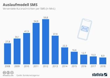 Mobilfunk Deutschland Infografik - Auslaufmodell SMS