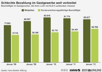 Gastronomie in Deutschland Infografik - Schlechte Bezahlung im Gastgewerbe weit verbreitet