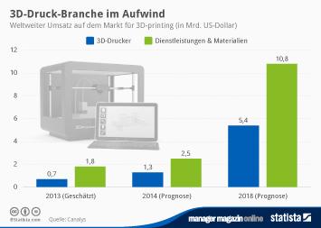 Drucker Infografik - 3D-Druck-Branche im Aufwind