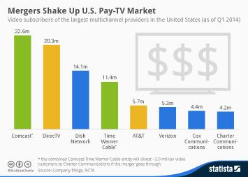 Mergers Shake Up U.S. Pay-TV Market