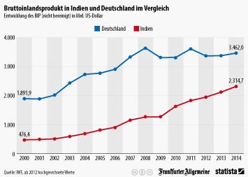 Bruttoinlandsprodukt in Indien und Deutschland im Vergleich