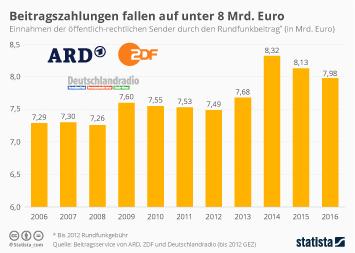 Beitragszahlungen fallen auf unter 8 Mrd. Euro