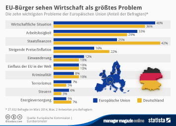 Europawahl 2014 Infografik - EU-Bürger sehen Wirtschaft als größtes Problem