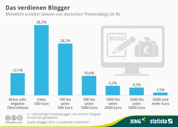Blog Infografik - Das verdienen Blogger
