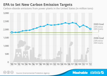 Coal Energy Infographic - EPA to Set New Carbon Emission Targets