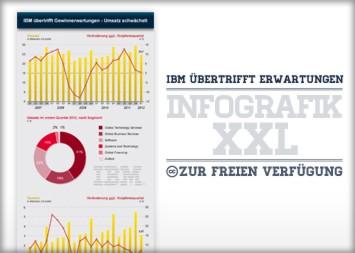 IBM Infografik - IBM übertrifft Gewinnerwartungen - Umsatz schwächelt