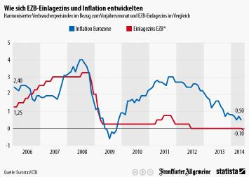 Europäische Zentralbank Infografik - Wie sich EZB-Einlagezins und Inflation entwickelten
