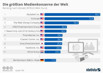 Die größten Medienkonzerne der Welt