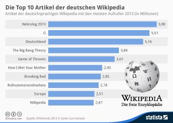 Die Top 10 Artikel der deutschen Wikipedia
