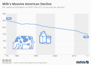 Milk Market Infographic - American Milk Consumption Has Plummeted