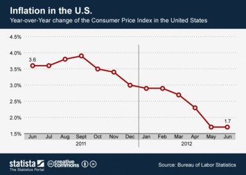 Inflation in the U.S.