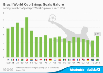 Brazil World Cup Brings Goals Galore