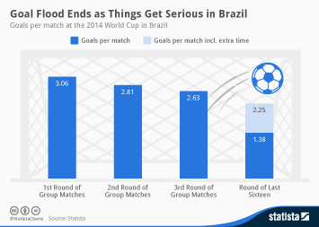 Goal Flood Ends as Things Get Serious in Brazil