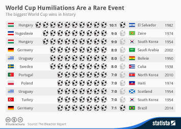 World Cup Humiliations Are a Rare Event