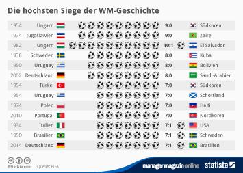 Die höchsten Siege der WM-Geschichte