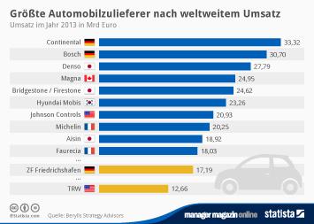 Größte Automobilzulieferer nach weltweitem Umsatz