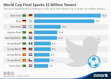 2014 FIFA World Cup Infographic - World Cup Final Sparks 32 Million Tweets
