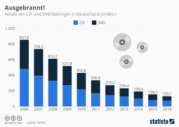 DVDs Infografik - Ausgebrannt!