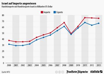 Israel Infografik - Israels Wirtschaft auf Importe angewiesen