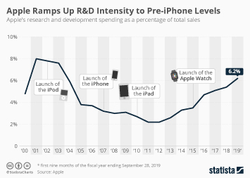 Apple Ramps Up R&D Intensity to Pre-iPhone Levels