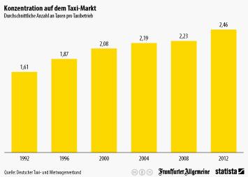 Autovermietung Infografik - Konzentration auf dem Taxi-Markt
