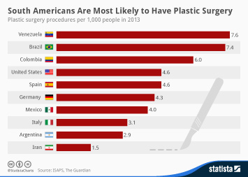 South Americans Are Most Likely to Have Plastic Surgery