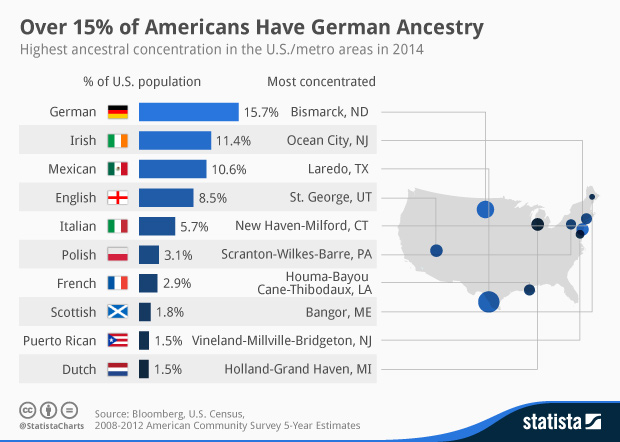 chart 15 of americans have german ancestry statista