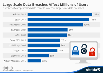 Large-Scale Data Breaches Affect Millions of Users